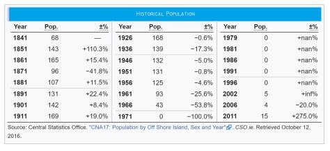 Gola Island Population